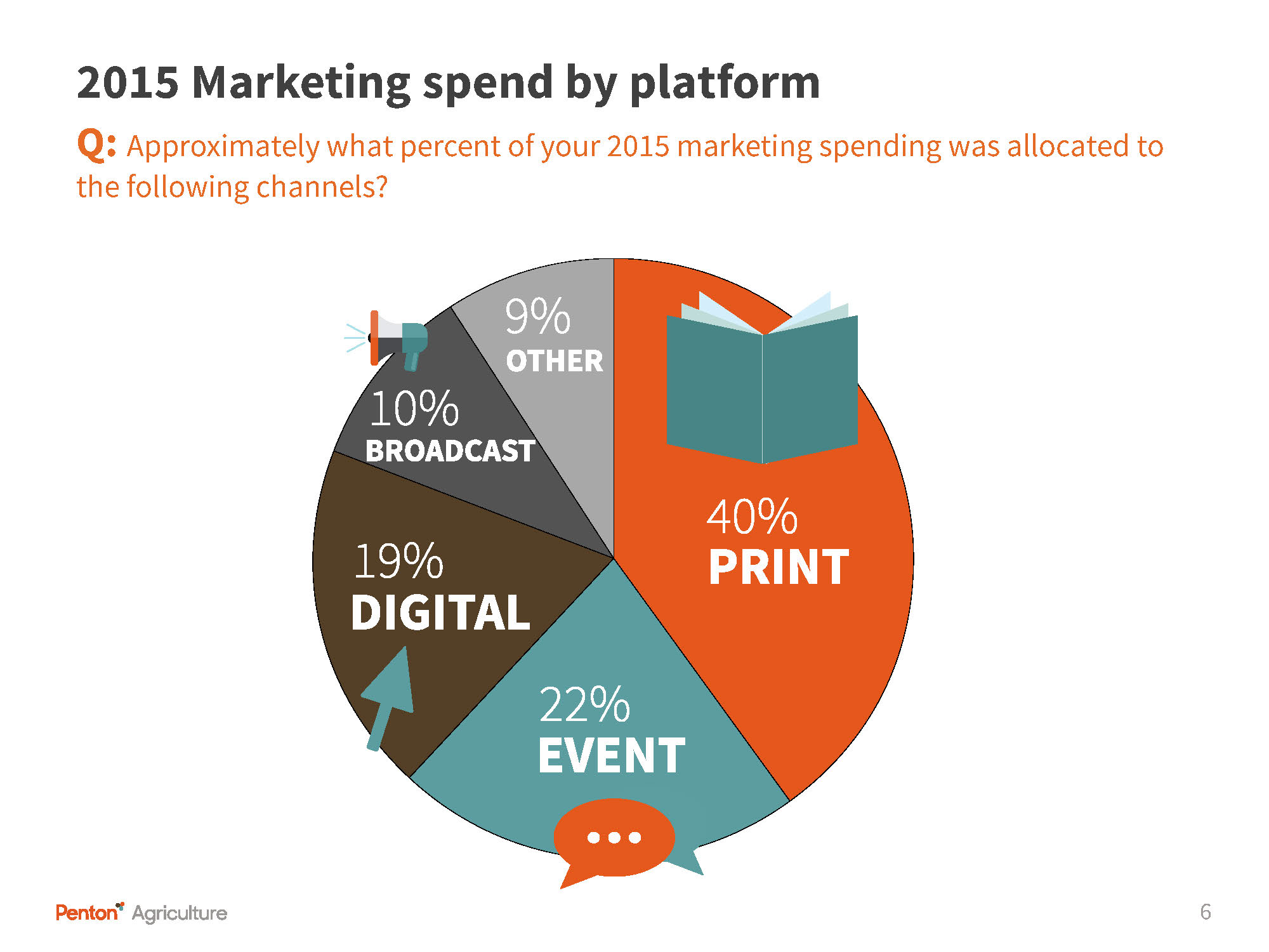 Ag Marketing Survey Spend by platform