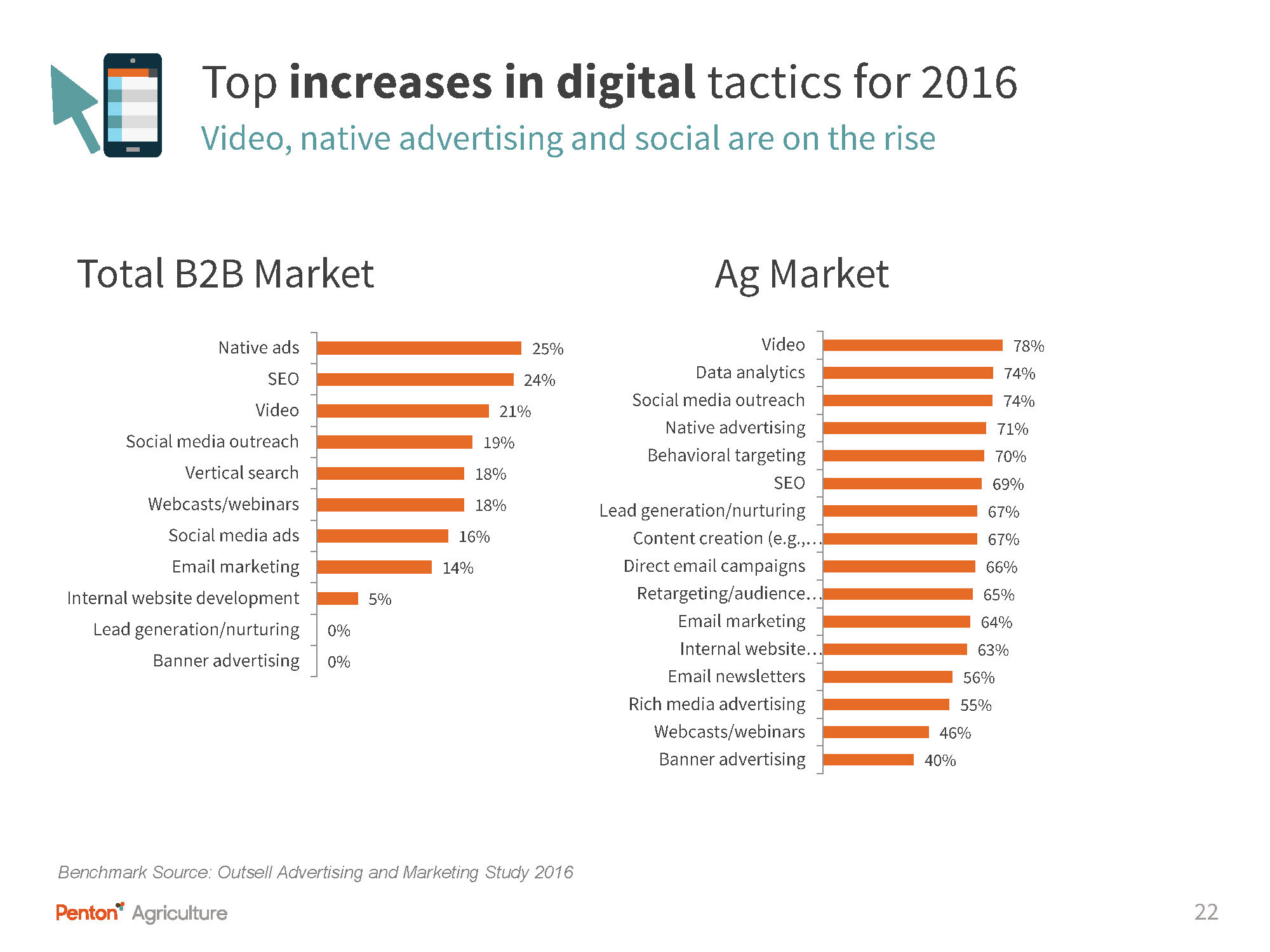 slide 22 Marketing survey top three spending increases for2016