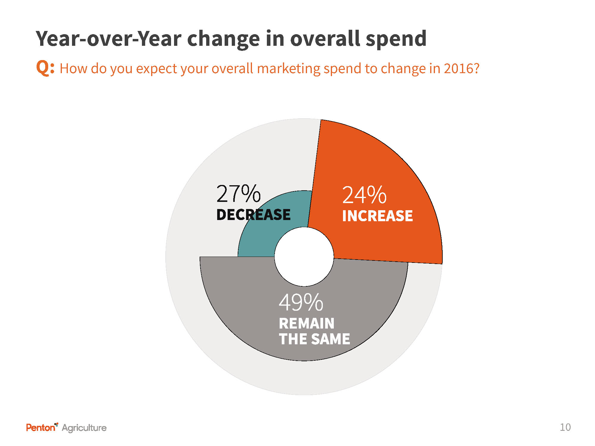 Marketing Survey YOY spend change